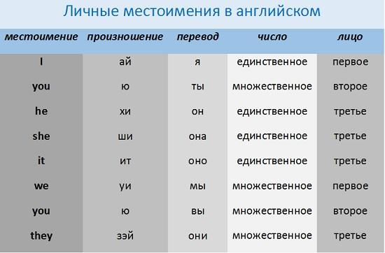 термобелье притяжательные местоимения как читаются изображение