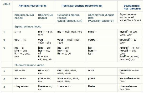 таблица слов на английском
