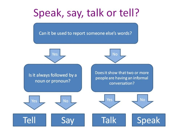 speak-talk-tell-say algoritm ispolzovaniya
