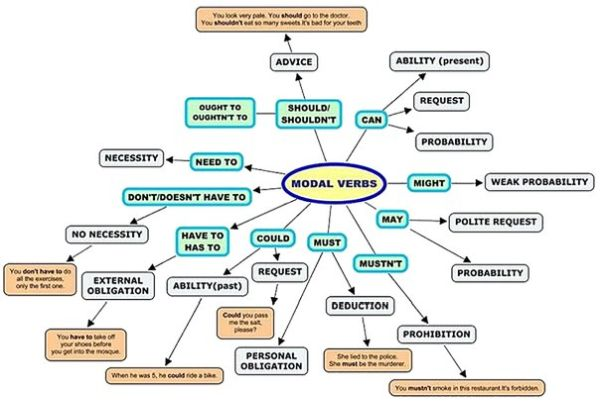 how to explain modal verbs