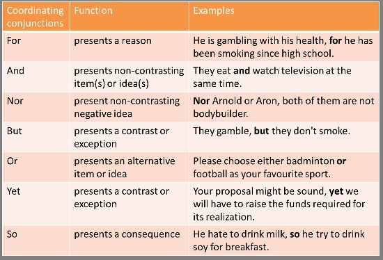 coordinating conjunction exercise essay example Contrast conjunctions example: although i studied complete the sentences with the correct conjunction mixed conditional if exercise – grammarbank.